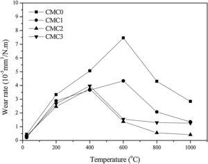 Vibration of wear rates of obtained composites with temperature at 10 N and 0.20 m/s.