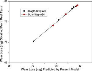 Comparison in wear loss obtained from real tests against predicted by mathematical model.