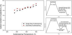 (a) Content in stable austenite in single-step ADI and dual-step ADI, (b) single-step austempering design and (c) dual-step austempering design.