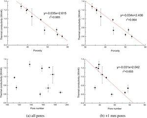 Correlation of effective thermal conductivity and XCT-measured pore parameters for (a) all pores and (b) +1mm pores under different coke and basicity levels.