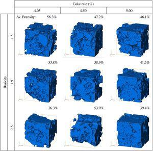 Comparison of three-dimensional geometric structure of sinter solid-matrix and porosity obtained for each case.