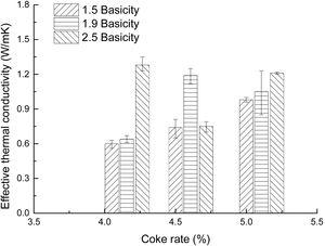 The predicted effective thermal conductivity for different coke rate and basicity levels.