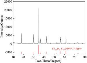 XRD pattern of the synthetic Fe2.6Sn0.4O4 sample.