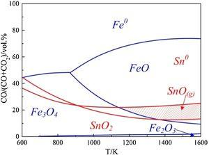 Equilibrium diagram of FeOx and SnOx reduced under CO−CO2 atmosphere.