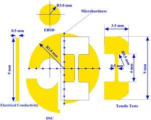 The schematic illustration of the HPT discs and positions for microhardness measurements, and dimensions and locations for tensile specimens, electrical conductivity, DSC as well as EBSD.