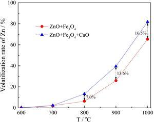 The effect of temperature on the volatilization rate of Zn (CO content 50vol.%).