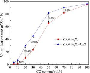 The effect of CO content on the volatilization rate of Zn (Temperature 1000°C).