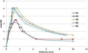 Load-deflection relationship for concrete mixes with different fibers.