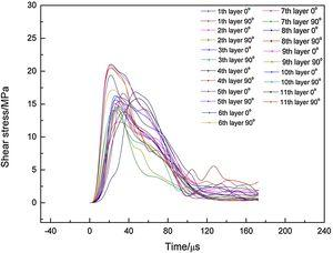 The shear stress time history curve of the interface stiffness degradation region of laminates.