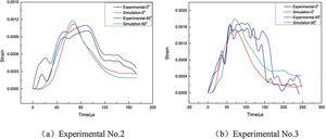 The strain-time curves obtained by experimental measurement and numerical simulation.