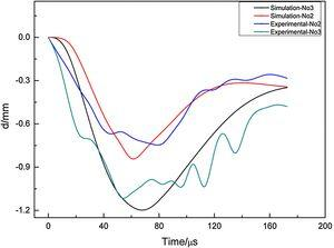 Deflection-time history curves obtained by numerical simulation and experiment.