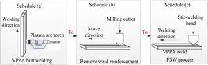 The schematic diagram of welding process.