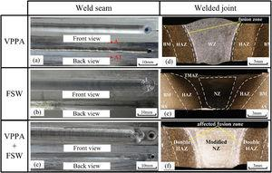 Weld performances and welded joints, (a)–(c) are the weld performances of VPPAW, single-FSW and FSOW-VPPA, (e)–(f) are the welded joints of VPPAW, single-FSW and FSOW-VPPA.