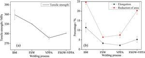The mechanical properties, (a) tensile strength, (b) elongation and reduction of area.