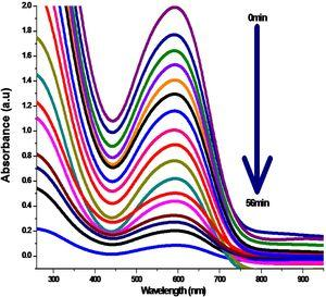 UV–vis absorption spectra of reactive blue 4 dye (0–56 min of UV irradiation in the presence of Fe2O3).