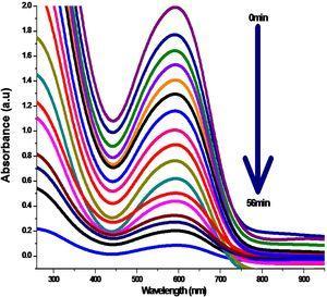 UV–vis absorption spectra of reactive blue 4 dye (0–56min of UV irradiation in the presence of Fe2O3).