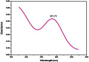 UV–vis spectrum of Fe2O3 NPs synthesized using P. granatum seed extract.