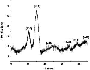 X-ray diffraction (XRD) pattern of Fe2O3 NPs synthesized using P. granatum seed extract.