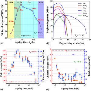 Mechanical properties of Al-Mg-Si alloy artificially aged at TA=175°C against different times of ageing are presented. (a) Vickers hardness, (b) Engineering stress-strain curves of some selected specimens, (c) yield strength and ultimate tensile strength, and (d) uniform and total elongation properties.