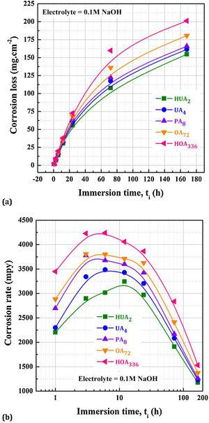 The variations of (a) corrosion loss and (b) corrosion rate with immersion time (ti) of diffrently aged Al-Mg-Si alloy specimens in 0.1M NaOH solution. Various states of ageing are achieved via isothermal (TA=175°C) ageing: highly under-aged (HUA2), under-aged (UA4), peak-aged (PA8), over-aged (OA72) and highly over-aged (HOA336).