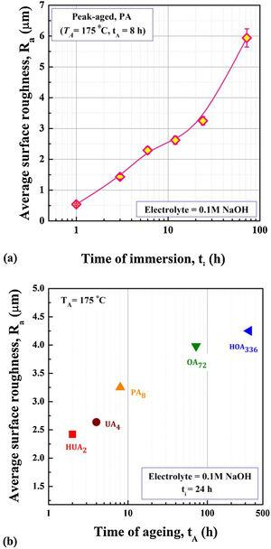 Illustrating (a) the influence of immersion time (ti) on the peak-aged (PA8) Al-Mg-Si alloy, and (b) the effects of state of ageing on the variation of the average surface roughness (Ra) values after the immersion in 0.1M NaOH solution for fixed (ti=24h) duration. Various states of ageing are achieved via isothermal (TA=175°C) ageing: highly under-aged (HUA2), under-aged (UA4), peak-aged (PA8), over-aged (OA72) and highly over-aged (HOA336).