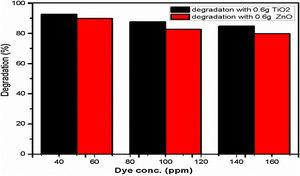 Comparison between degradation efficiency of photo-catalysts TiO2 (0.6g) and ZnO (0.6g).
