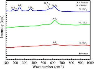 Raman spectroscopy of TiO2 multilayer coatings on steel substrate.