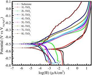 Potentiodynamic polarization curves of TiO2 multilayer coated-steel in simulated seawater.