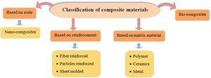 Classification of composite materials [23–25].