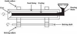 Centrifugal casting process [174].