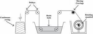 Filament winding process [148].