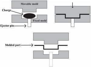 Compression molding process [162].