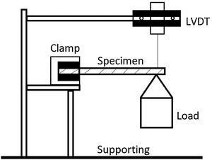 Schematic diagram of cantilever beam installed with LVDT [48].