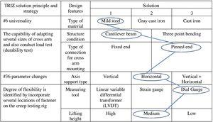 Morphological chart of TRIZ solution principle and their design of creep testing rig design feature.