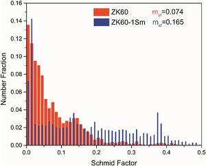 Distribution of Schmid factors in as-extruded ZK60 and ZK60-1Sm alloys.