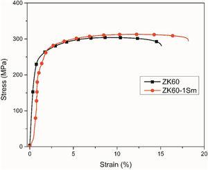 Tensile stress-strain curves of as-extruded ZK60 and ZK60-1Sm alloys at room temperature.