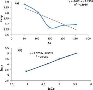 (a) Langmuir isotherm and (b) Freundlich model.