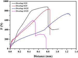 Shear curves of 1060Al/Q235 explosive composite plate after FSP with different overlap (l/d).