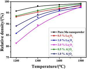 Relative density of samples with different additions after sintering at different temperatures.