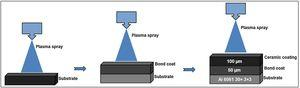 The pictographic representation of spray coating process.