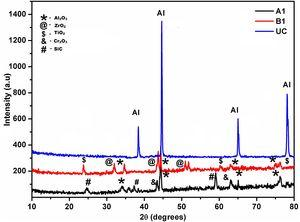 XRD spectra of uncoated, coated A1 and coated B1 samples.