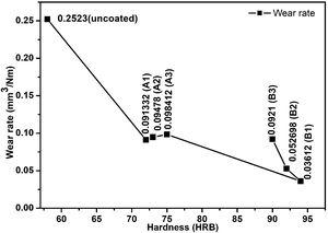 Top coat hardness and wear rate variations of the tested samples.