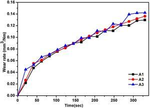 Comparison plot for average wear of the samples of system A at 15N load.
