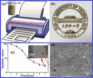 Applications of Ag conductive patterns fabricated by ink-jet printing (a), the logo of our university on photo paper (b), pattern resistivity as a function of the printing time (c), and SEM images of microscopic morphology (d).