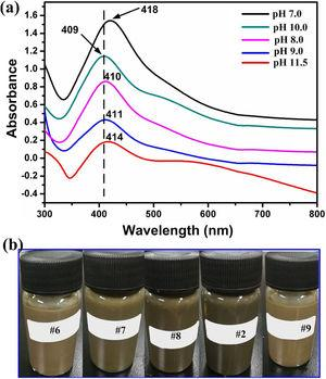 UV–vis spectra of Ag nanoparticles as the function of reaction solution pH ranging from 7.0 to 11.5 (a). Corresponding inks as-prepared and after storing in a capped bottle for 3 months (b).