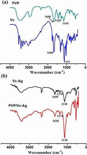 FT-IR spectroscopy of pure PVP and Vc (a) and Ag NPs coated with Vc and PVP/Vc, respectively (b).