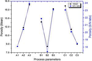 Effect of process parameters on structural porosity. (A1, A2, A3) denote HA content levels; (B1, B2, B3) denote sintering time levels; (C1,C2.C3) denote compacting pressure levels.