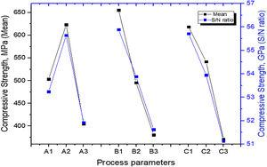 Effect of process parameters on compressive strength. (A1, A2, A3) denote HA content levels; (B1, B2, B3) denote sintering time levels; (C1, C2, C3) denote compacting pressure levels.