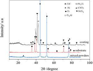 XRD patterns of precursor powders, alloying coating and substrate.
