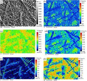 Secondary electron images (EPMA) and elemental face distribution of the coating: (a) image (b)V element (c) Ti element (d) Al element (e) C element (f) Ni element.